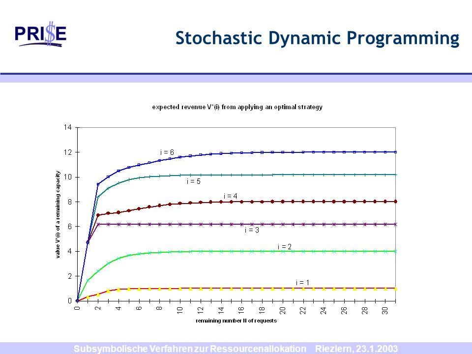 Subsymbolische Verfahren zur Ressourcenallokation Riezlern, 23.1.2003 Stochastic Dynamic Programming