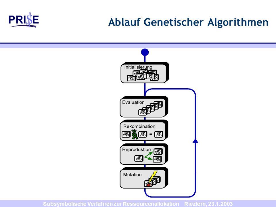Subsymbolische Verfahren zur Ressourcenallokation Riezlern, 23.1.2003 Ablauf Genetischer Algorithmen