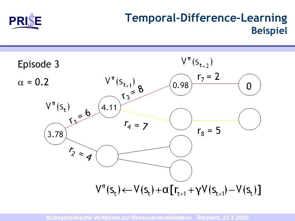 Subsymbolische Verfahren zur Ressourcenallokation Riezlern, 23.1.2003 r 8 = 5 r 1 = 6 r 3 = 8 r 2 = 4 r 7 = 2 Temporal-Difference-Learning Beispiel r
