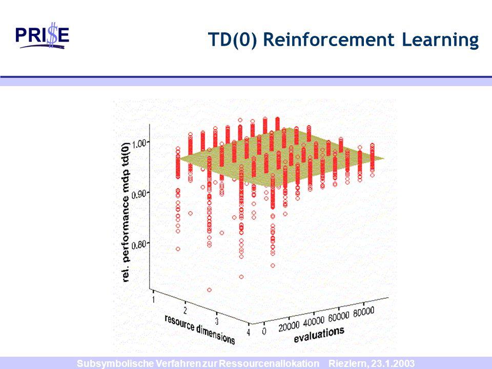 Subsymbolische Verfahren zur Ressourcenallokation Riezlern, 23.1.2003 TD(0) Reinforcement Learning
