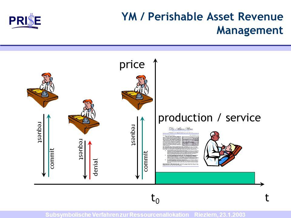 Subsymbolische Verfahren zur Ressourcenallokation Riezlern, 23.1.2003 YM / Perishable Asset Revenue Management t0t0 t production / service request com