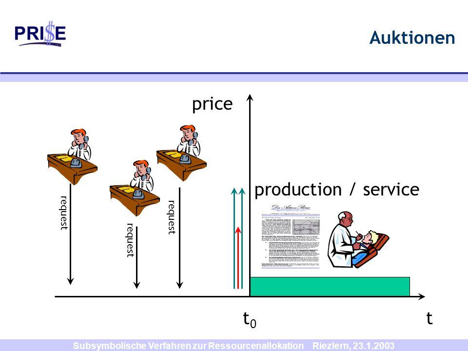 Subsymbolische Verfahren zur Ressourcenallokation Riezlern, 23.1.2003 Auktionen t0t0 t production / service request price request