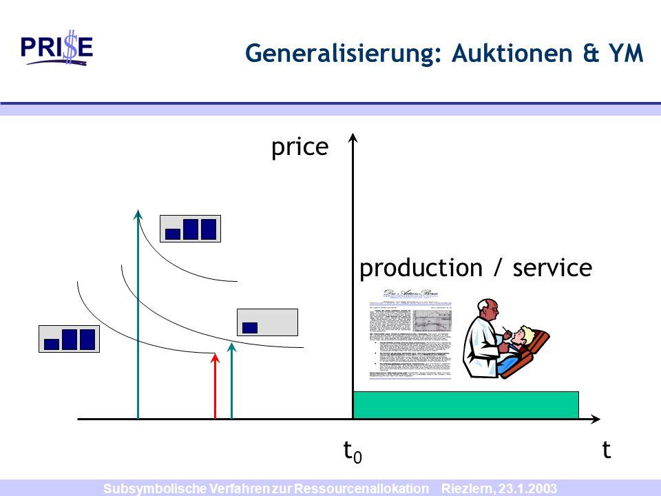 Subsymbolische Verfahren zur Ressourcenallokation Riezlern, 23.1.2003 Generalisierung: Auktionen & YM t0t0 t production / service price