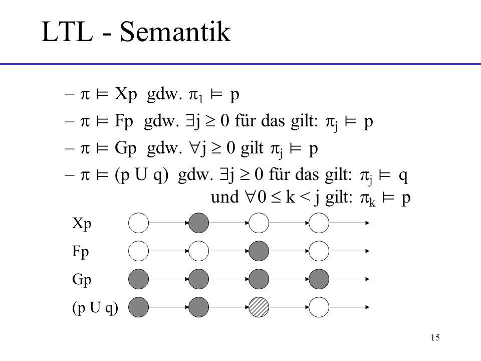 15 LTL - Semantik – Xp gdw.1 p – Fp gdw. j 0 für das gilt: j p – Gp gdw.