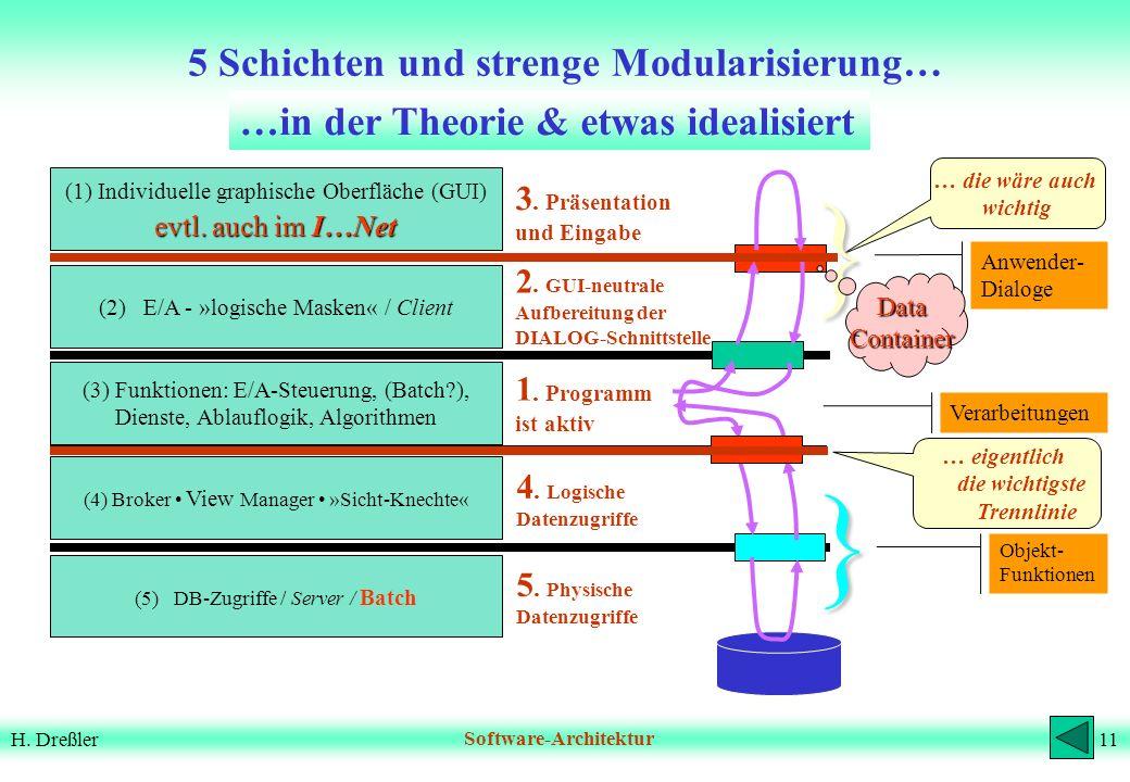 10H. DreßlerSoftware-Architektur Einschub: oo-Entwurf, UML, UseCases Sind alle SW-A-Prinzipien gewährleistet? Gibt es eine vorher definierte Datenstru