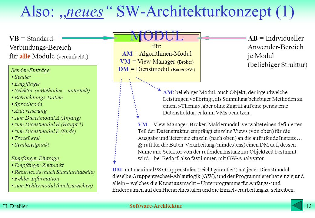 12H. DreßlerSoftware-Architektur in der PRAXIS aber Algorithmen Dialoge Ablauf- Steuerung Daten- Aufbereitung DB- Zugriffe Batch- Verarbeitung Algorit