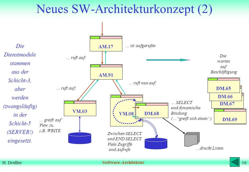 15H. DreßlerSoftware-Architektur View Manager ! Einschub zur Erläuterung: eine einfache Struktur Teil der Datenbank View Manager 2) View Manager vermi