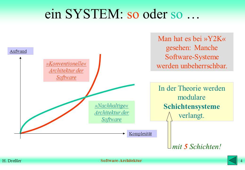3H. DreßlerSoftware-Architektur H elmut D ressler <<<< * 1941, Dresden Dipl. Ing (Regelungs- technik TH Darmstadt 1969) Viele Jahre bei Software Partn