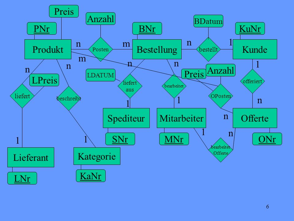 7 Tabellen Vertriebsdatenbank Kunde(KuNr, Name, Adresse, Rabatt) Produkt(PNr, P-Name, KaNr, LNr, Preis, LPreis) Bestellung(BNr,KuNr,MNr,SNr,Bestelldatum, Lieferdatum) Lieferant(LNr,Name, Adresse) Kategorie(KaNr,Name) Spediteur(SNr, Name, Adresse) Mitarbeiter(MNr,Name, Adresse) Offerte(Onr, KuNr, MNr) Posten(PNr,BNr,Anzahl) Oposten(PNr,ONr,Anzahl,Preis) Prof.