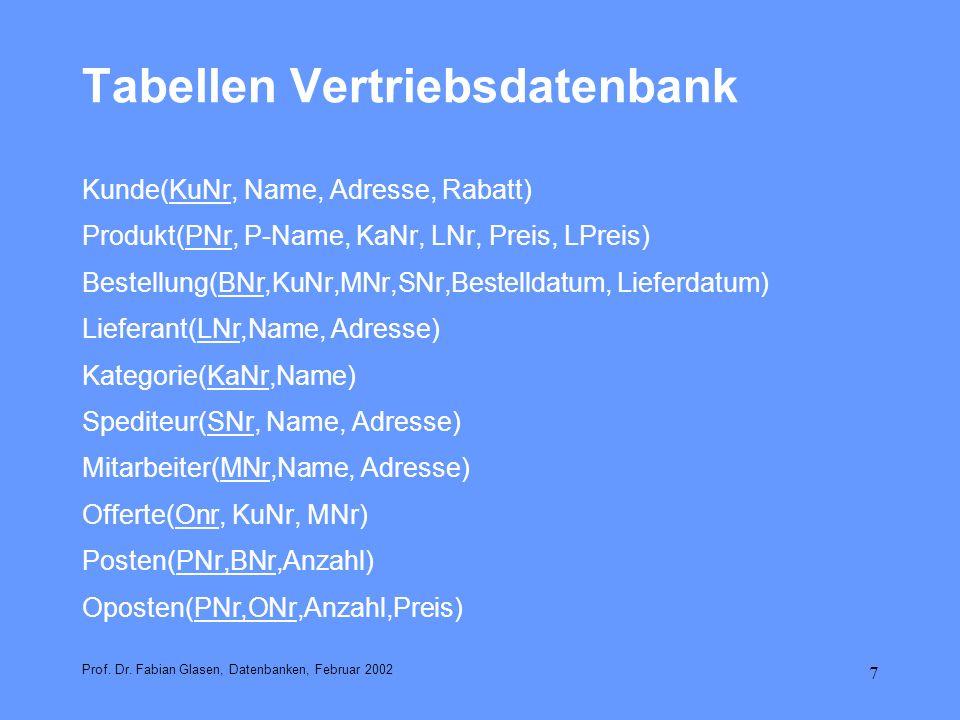 7 Tabellen Vertriebsdatenbank Kunde(KuNr, Name, Adresse, Rabatt) Produkt(PNr, P-Name, KaNr, LNr, Preis, LPreis) Bestellung(BNr,KuNr,MNr,SNr,Bestelldat