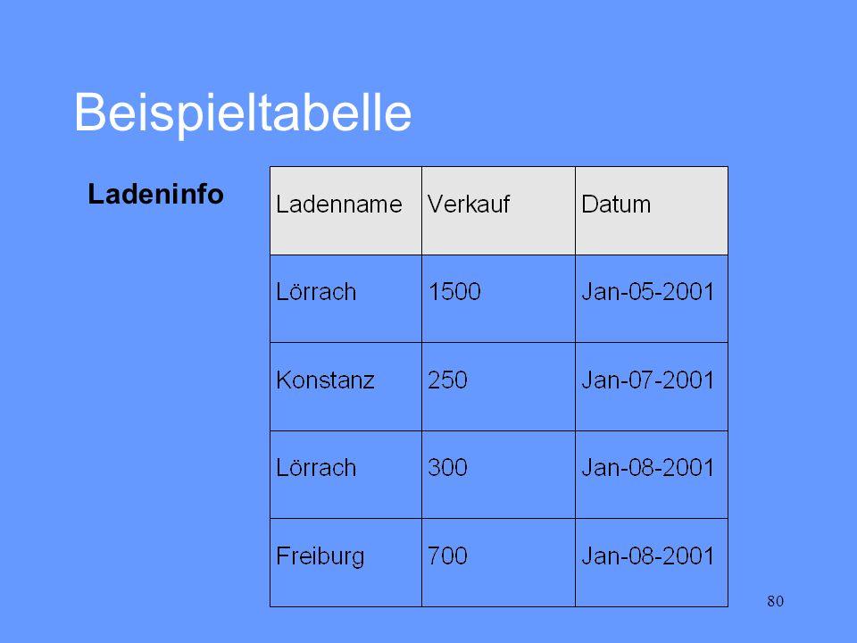 80 Beispieltabelle Ladeninfo