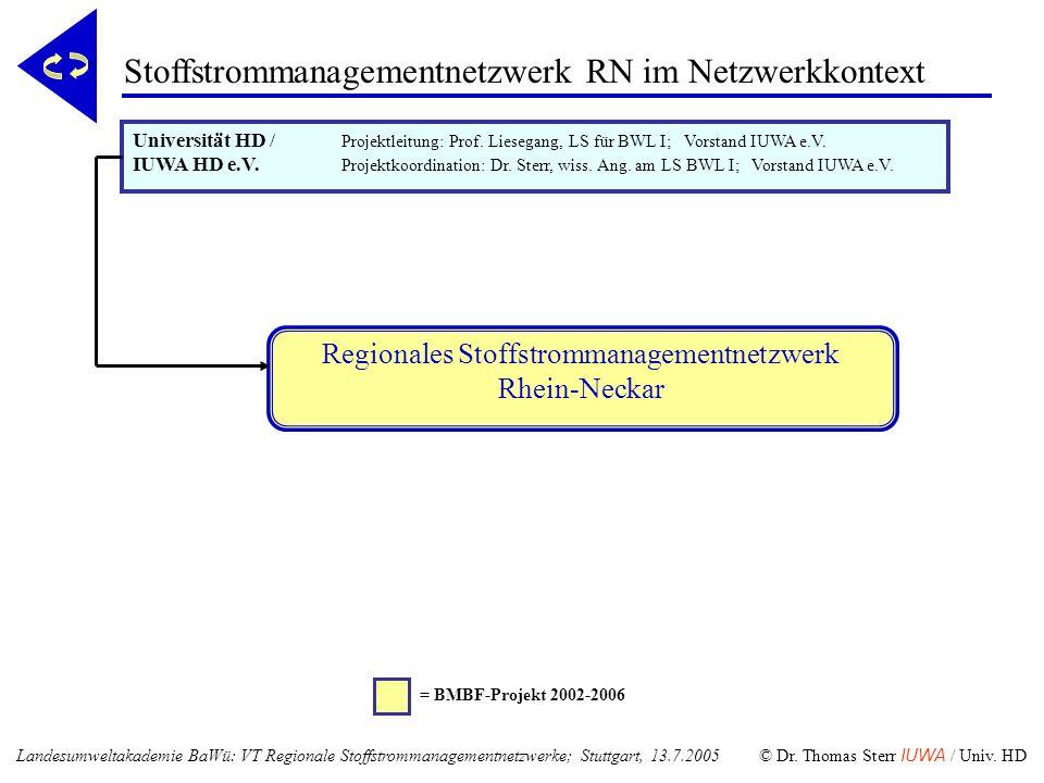 Stoffstrommanagementnetzwerk RN im Netzwerkkontext Regionales Stoffstrommanagementnetzwerk Rhein-Neckar = BMBF-Projekt 2002-2006 Universität HD / Proj