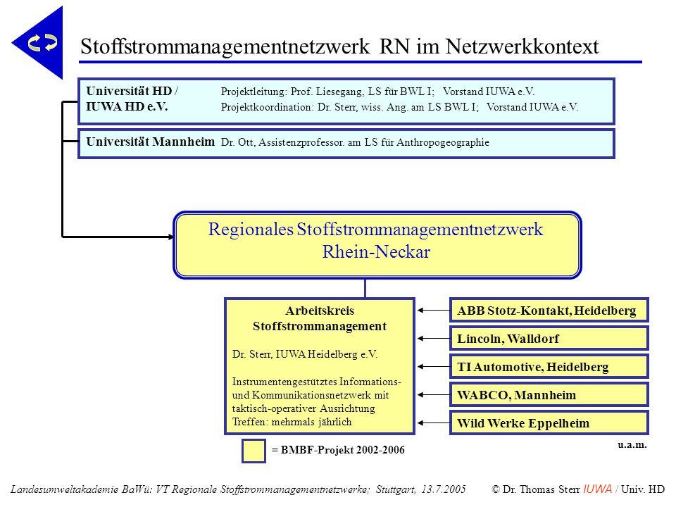 u.a.m. = BMBF-Projekt 2002-2006 Universität Mannheim Dr. Ott, Assistenzprofessor. am LS für Anthropogeographie Arbeitskreis Stoffstrommanagement Dr. S