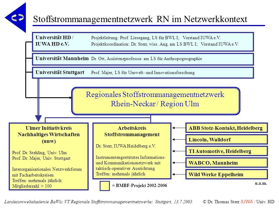 u.a.m. = BMBF-Projekt 2002-2006 Universität Mannheim Dr. Ott, Assistenzprofessor. am LS für Anthropogeographie Universität Stuttgart Prof. Majer, LS f