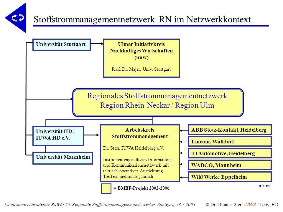 = BMBF-Projekt 2002-2006 Universität Mannheim Universität StuttgartUlmer Initiativkreis Nachhaltiges Wirtschaften (unw) Prof. Dr. Majer, Univ. Stuttga