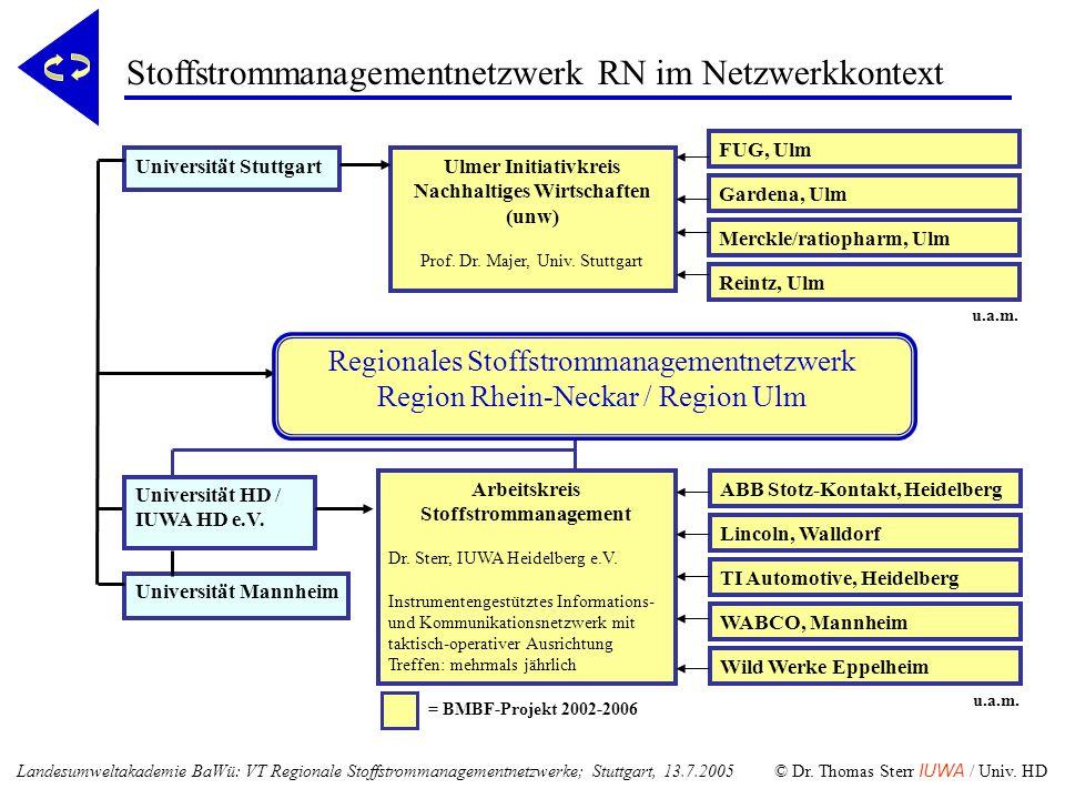 u.a.m. = BMBF-Projekt 2002-2006 Universität Mannheim Universität StuttgartUlmer Initiativkreis Nachhaltiges Wirtschaften (unw) Prof. Dr. Majer, Univ.