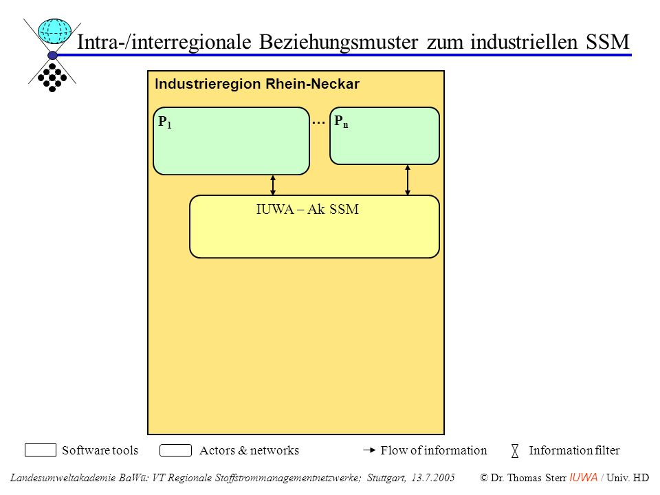 Industrieregion Rhein-Neckar … IUWA – Ak SSM Software toolsActors & networksFlow of informationInformation filter P1P1 PnPn Intra-/interregionale Bezi