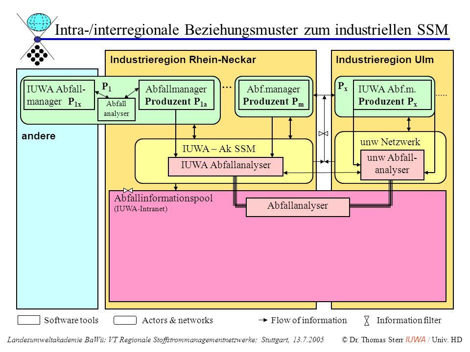 Industrieregion Rhein-Neckar … andere Industrieregion Ulm....... IUWA – Ak SSM Software toolsActors & networksFlow of informationInformation filter un