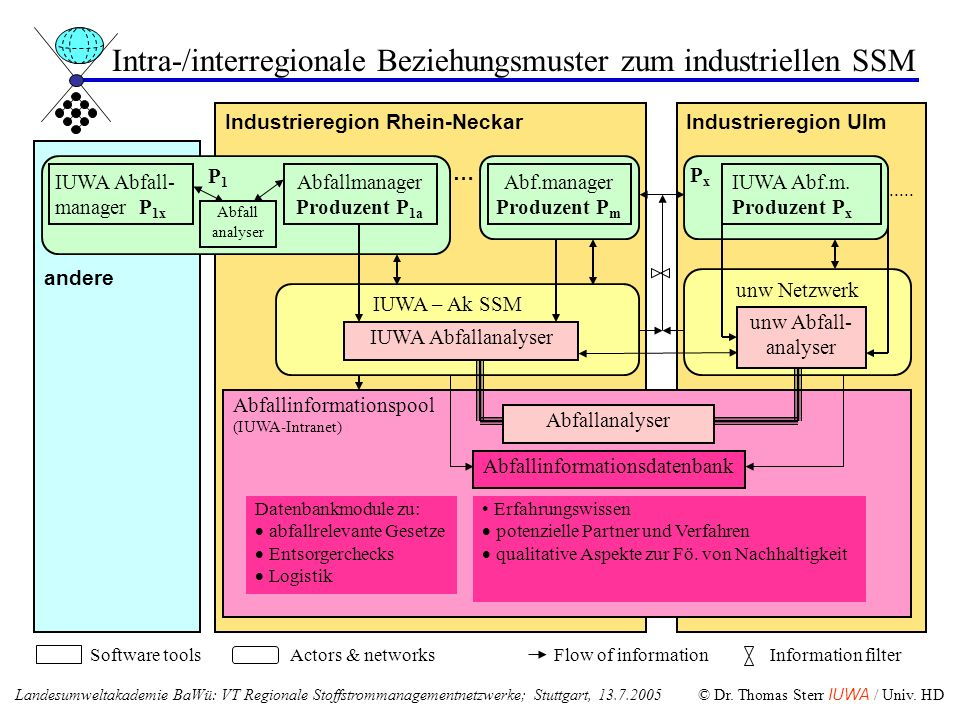 Industrieregion Rhein-Neckar … andere Industrieregion Ulm....... IUWA – Ak SSM Software toolsActors & networksFlow of informationInformation filter un