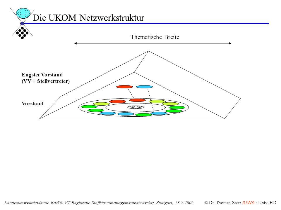 Engster Vorstand (VV + Stellvertreter) Vorstand Die UKOM Netzwerkstruktur Thematische Breite Landesumweltakademie BaWü: VT Regionale Stoffstrommanagem