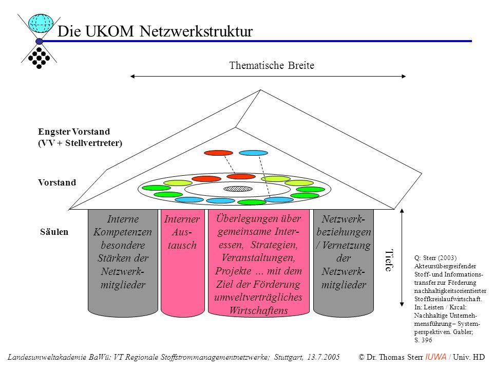 Engster Vorstand (VV + Stellvertreter) Tiefe Interner Aus- tausch Netzwerk- beziehungen / Vernetzung der Netzwerk- mitglieder Überlegungen über gemein