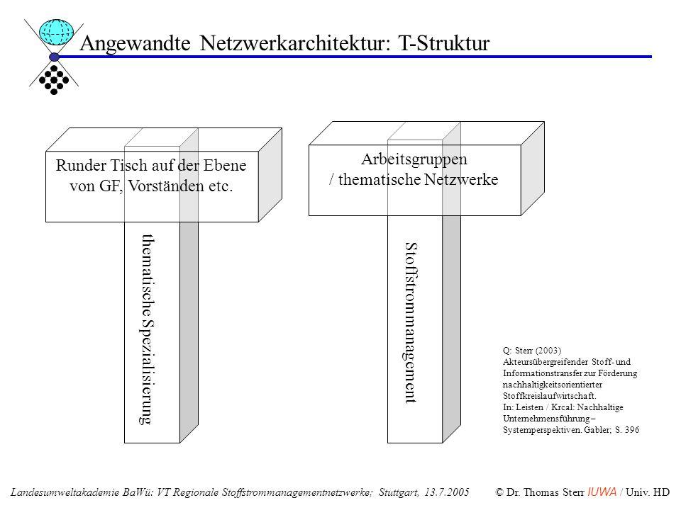thematische Spezialisierung Runder Tisch auf der Ebene von GF, Vorständen etc. Stoffstrommanagement Arbeitsgruppen / thematische Netzwerke Angewandte
