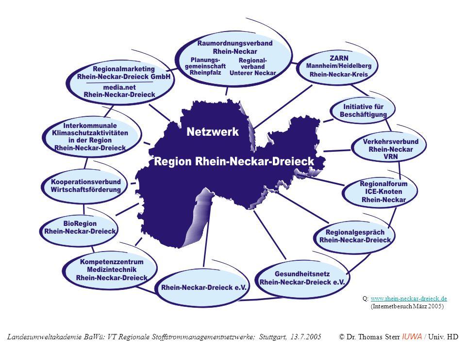Q: www.rhein-neckar-dreieck.de (Internetbesuch März 2005)www.rhein-neckar-dreieck.de Landesumweltakademie BaWü: VT Regionale Stoffstrommanagementnetzw