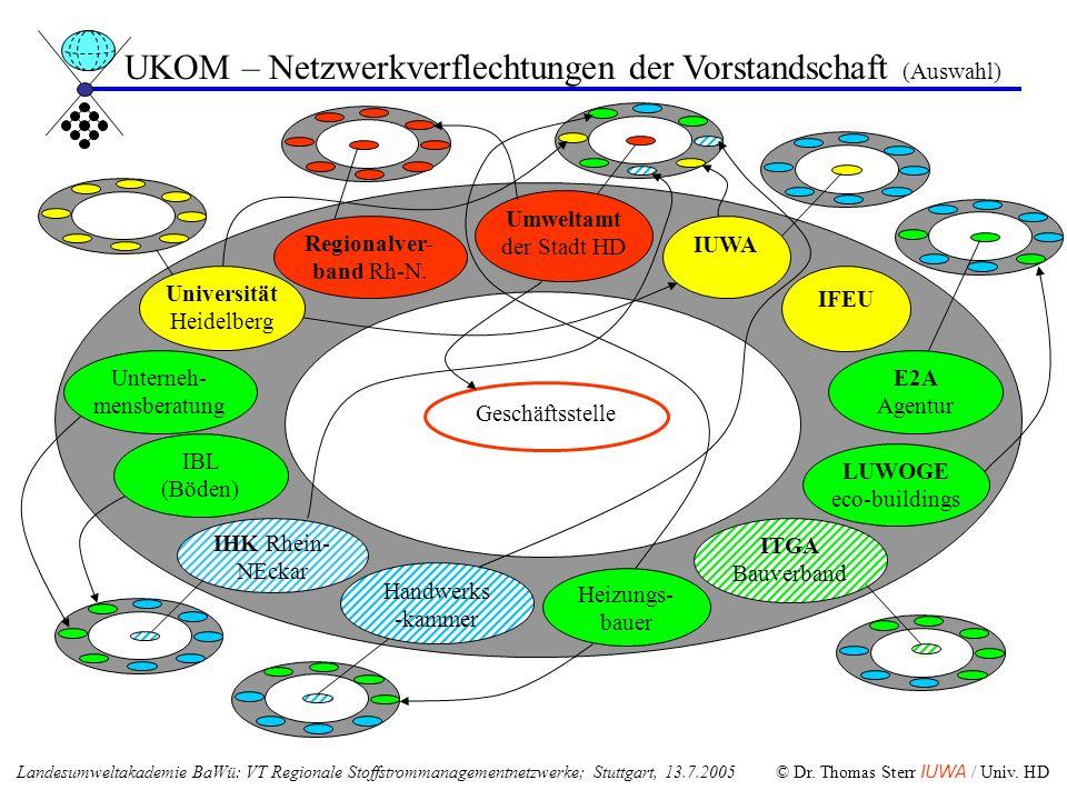 Heizungs- bauer IFEU E2A Agentur Geschäftsstelle ITGA Bauverband UKOM – Netzwerkverflechtungen der Vorstandschaft (Auswahl) Umweltamt der Stadt HD Reg