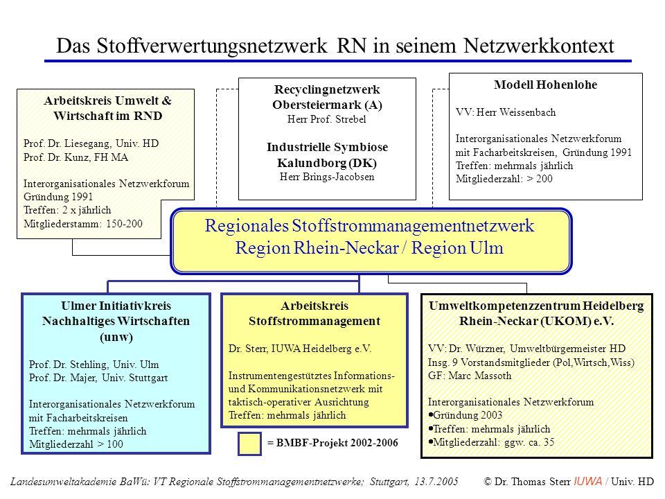 Das Stoffverwertungsnetzwerk RN in seinem Netzwerkkontext Arbeitskreis Umwelt & Wirtschaft im RND Prof. Dr. Liesegang, Univ. HD Prof. Dr. Kunz, FH MA
