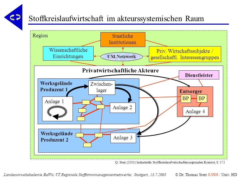 Arbeitskreis Umwelt und Wirtschaft im Rhein-Neckar-Dreieck Interorganisationales Netzwerkforum mit Roundtable-Struktur Kollegiale Leitung: Prof.