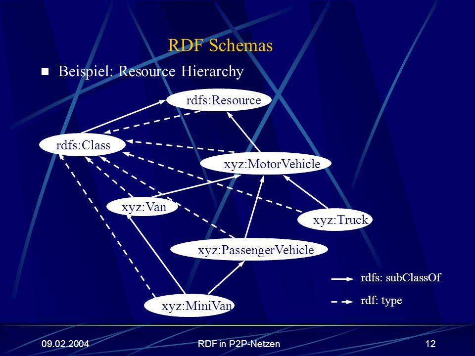 09.02.2004RDF in P2P-Netzen12 RDF Schemas Beispiel: Resource Hierarchy rdfs: subClassOf rdf: type rdfs:Resource xyz:MotorVehicle rdfs:Class xyz:MiniVa
