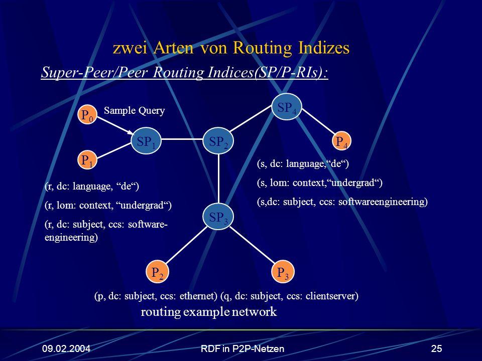 09.02.2004RDF in P2P-Netzen25 zwei Arten von Routing Indizes Super-Peer/Peer Routing Indices(SP/P-RIs): routing example network P0P0 P1P1 SP 1 P4P4 P3