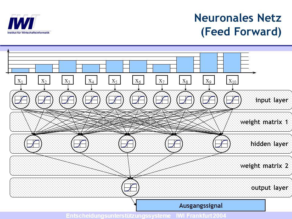 Entscheidungsunterstützungssysteme IWI Frankfurt 2004 weight matrix 1 weight matrix 2 x1x1 x5x5 x2x2 x3x3 x4x4 x 10 x7x7 x6x6 x9x9 x8x8 hidden layerou