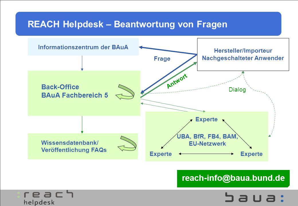 Hersteller/Importeur Nachgeschalteter Anwender Informationszentrum der BAuA Dialog Antwort Back-Office BAuA Fachbereich 5 Frage REACH Helpdesk – Beant