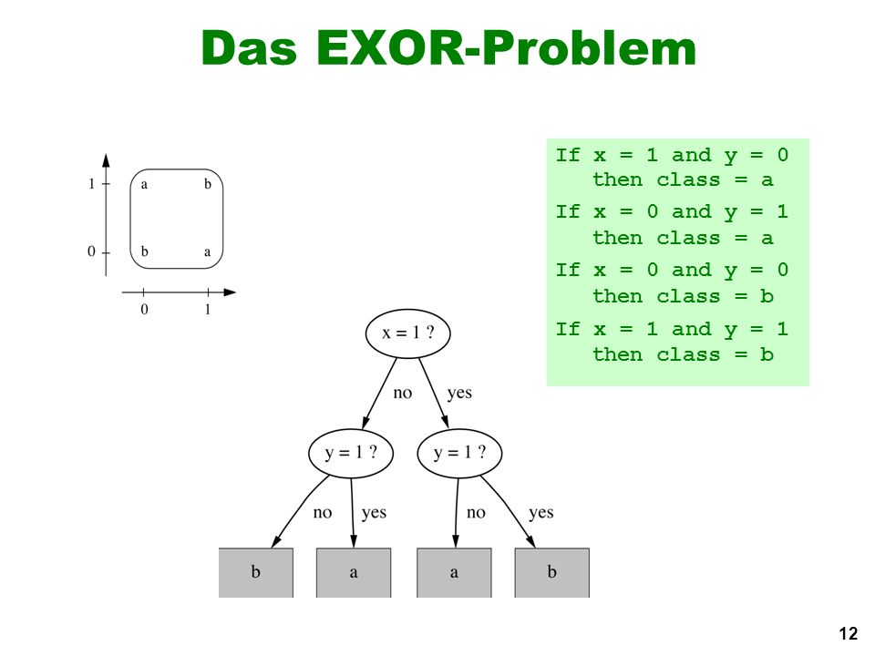 12 Das EXOR-Problem If x = 1 and y = 0 then class = a If x = 0 and y = 1 then class = a If x = 0 and y = 0 then class = b If x = 1 and y = 1 then class = b