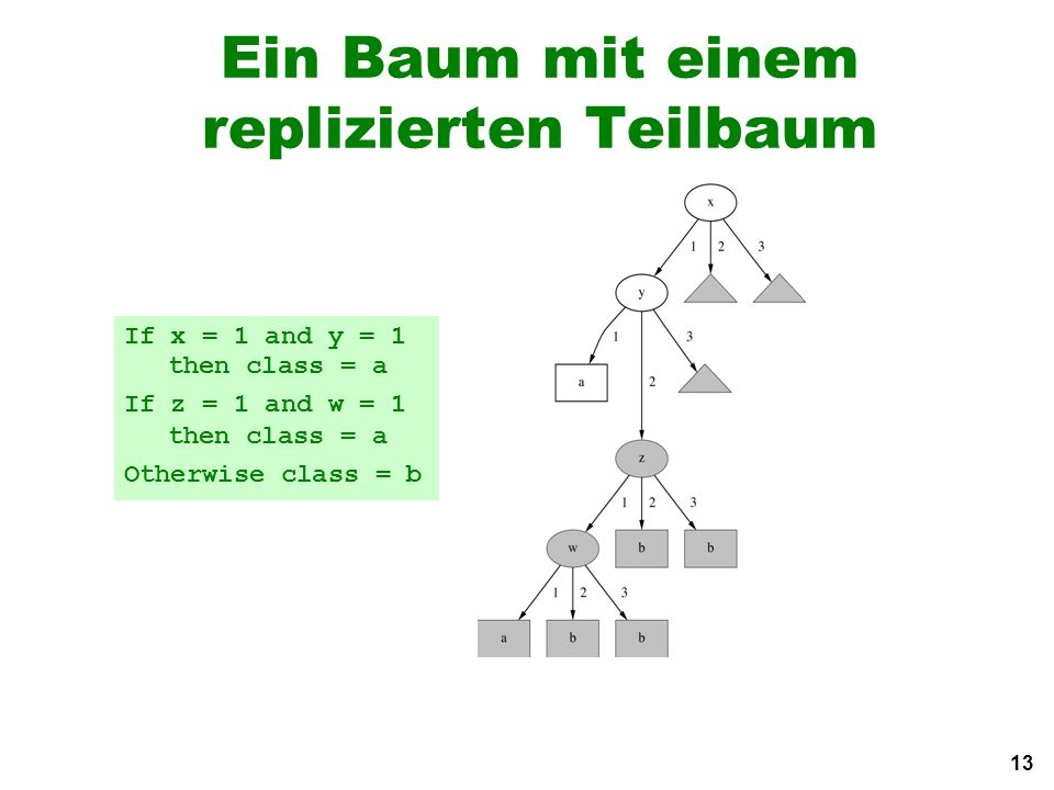 13 Ein Baum mit einem replizierten Teilbaum If x = 1 and y = 1 then class = a If z = 1 and w = 1 then class = a Otherwise class = b