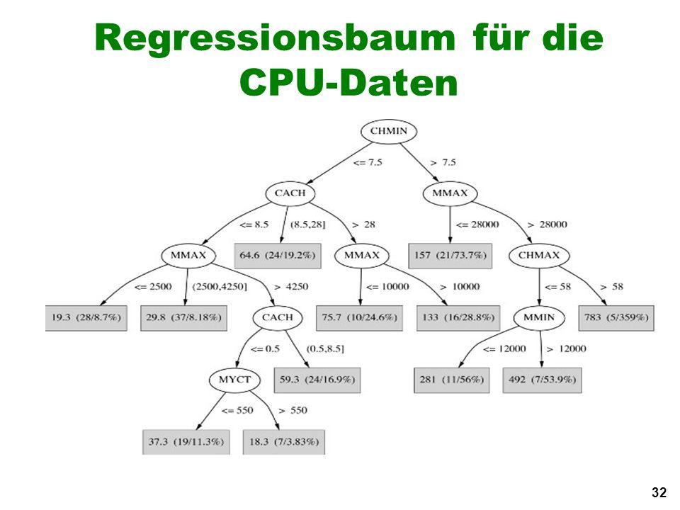 32 Regressionsbaum für die CPU-Daten