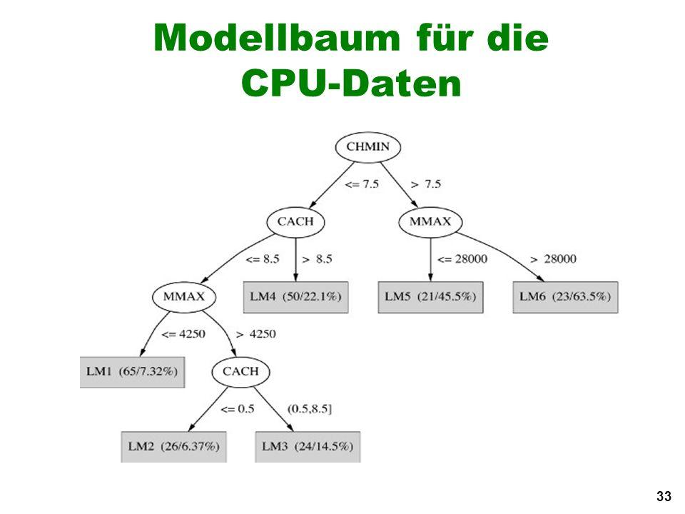 33 Modellbaum für die CPU-Daten