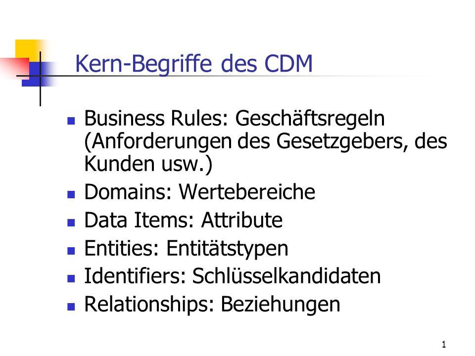 1 Kern-Begriffe des CDM Business Rules: Geschäftsregeln (Anforderungen des Gesetzgebers, des Kunden usw.) Domains: Wertebereiche Data Items: Attribute Entities: Entitätstypen Identifiers: Schlüsselkandidaten Relationships: Beziehungen