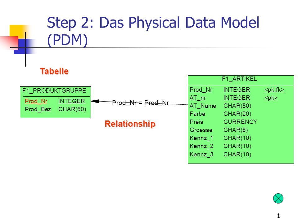 1 Step 2: Das Physical Data Model (PDM) Prod_Nr = Prod_Nr F1_ARTIKEL Prod_Nr AT_nr AT_Name Farbe Preis Groesse Kennz_1 Kennz_2 Kennz_3 INTEGER CHAR(50) CHAR(20) CURRENCY CHAR(8) CHAR(10) F1_PRODUKTGRUPPE Prod_Nr Prod_Bez INTEGER CHAR(50) Tabelle Relationship