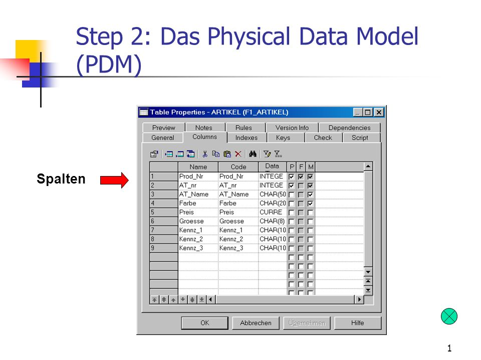 1 Step 2: Das Physical Data Model (PDM) Spalten