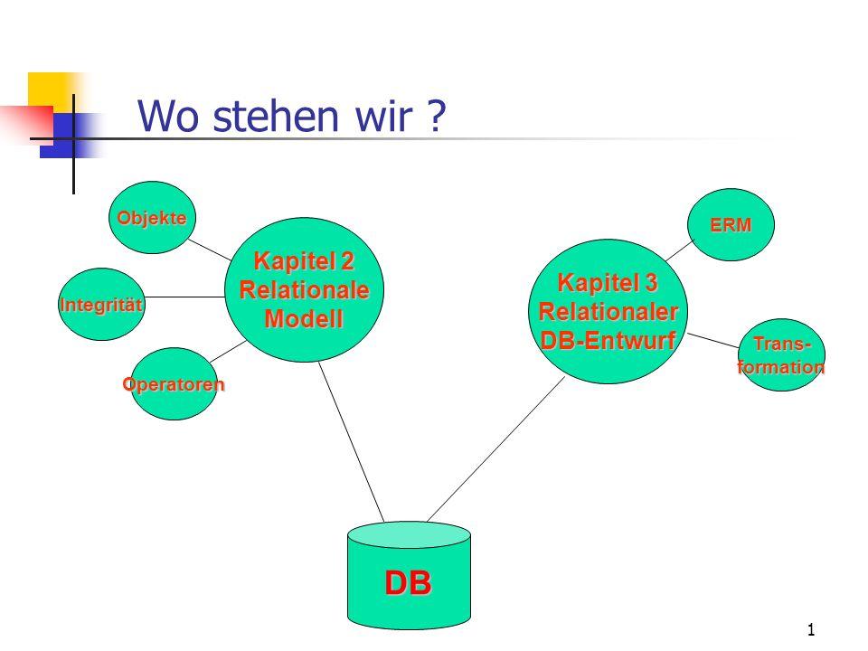 1 Wo stehen wir ? DB Kapitel 2 RelationaleModell Kapitel 3 RelationalerDB-Entwurf Objekte Integrität Operatoren ERM Trans-formation
