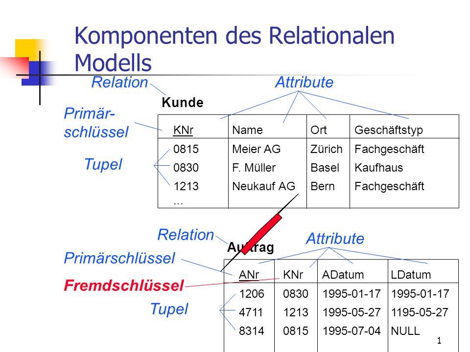 1 Komponenten des Relationalen Modells ANrKNrADatumLDatum 120608301995-01-171995-01-17 471112131995-05-271195-05-27 831408151995-07-04NULL Auftrag KNrNameOrtGeschäftstyp 0815Meier AGZürichFachgeschäft 0830F.