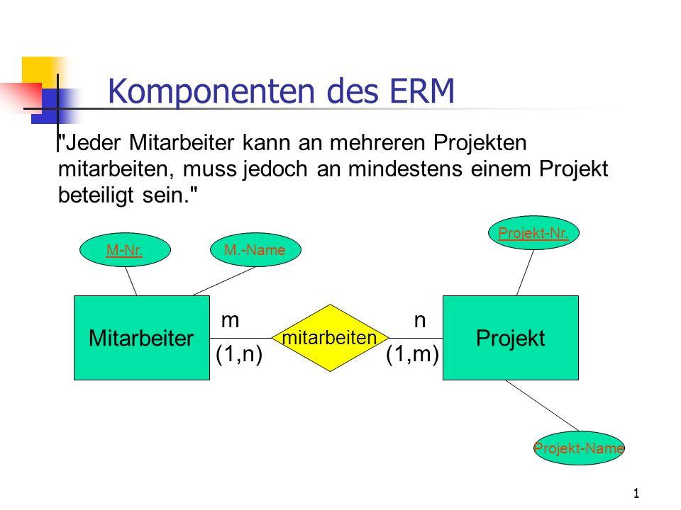1 Komponenten des ERM MitarbeiterProjekt mitarbeiten nm (1,m)(1,n) Jeder Mitarbeiter kann an mehreren Projekten mitarbeiten, muss jedoch an mindestens einem Projekt beteiligt sein. Projekt-Nr.Projekt-NameM-Nr.M.-Name