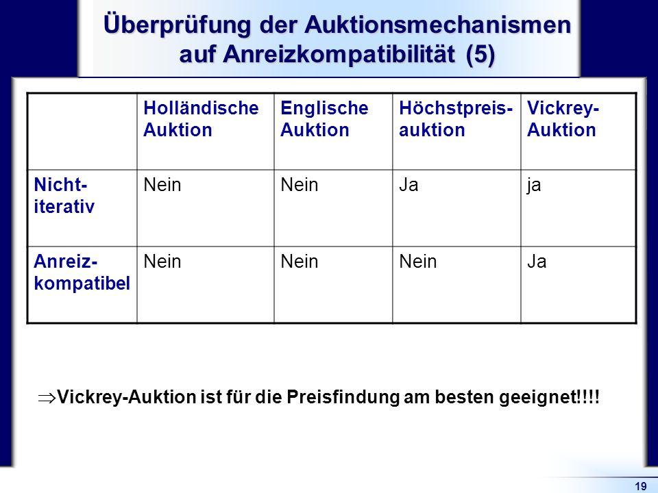 19 Überprüfung der Auktionsmechanismen auf Anreizkompatibilität (5) Holländische Auktion Englische Auktion Höchstpreis- auktion Vickrey- Auktion Nicht