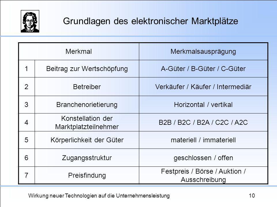 Wirkung neuer Technologien auf die Unternehmensleistung10 Grundlagen des elektronischer Marktplätze MerkmalMerkmalsausprägung 1Beitrag zur Wertschöpfu