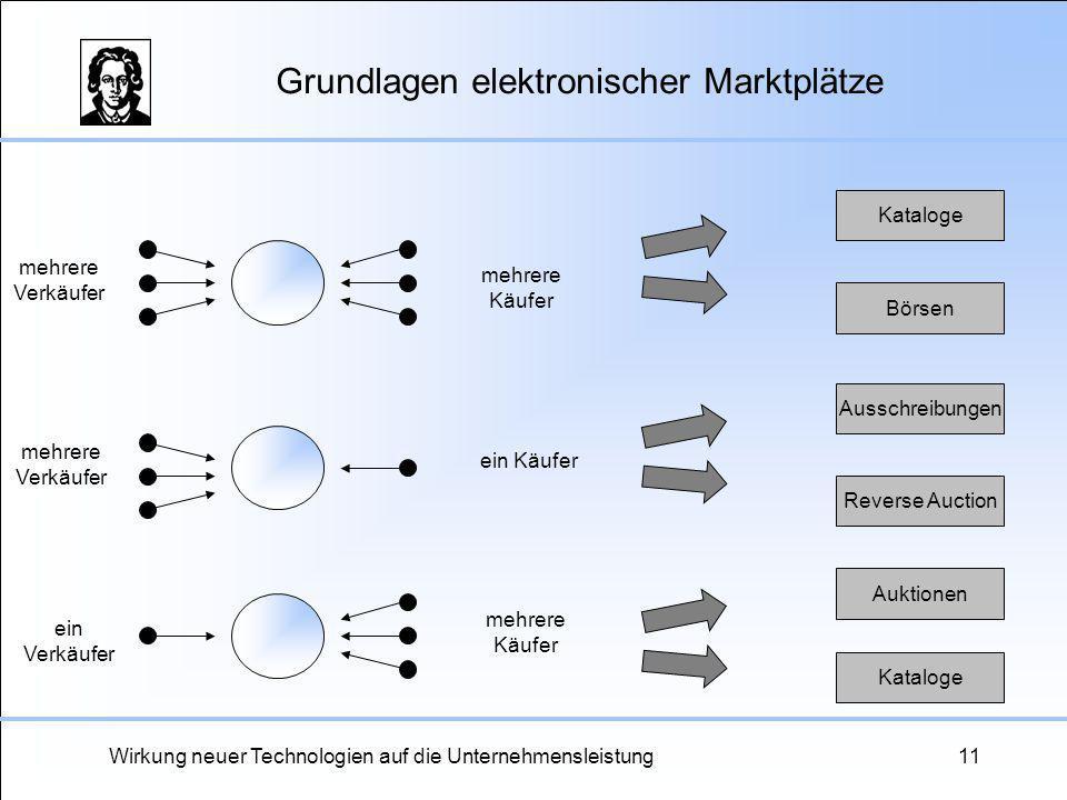 Wirkung neuer Technologien auf die Unternehmensleistung11 Grundlagen elektronischer Marktplätze mehrere Verkäufer mehrere Käufer mehrere Verkäufer meh