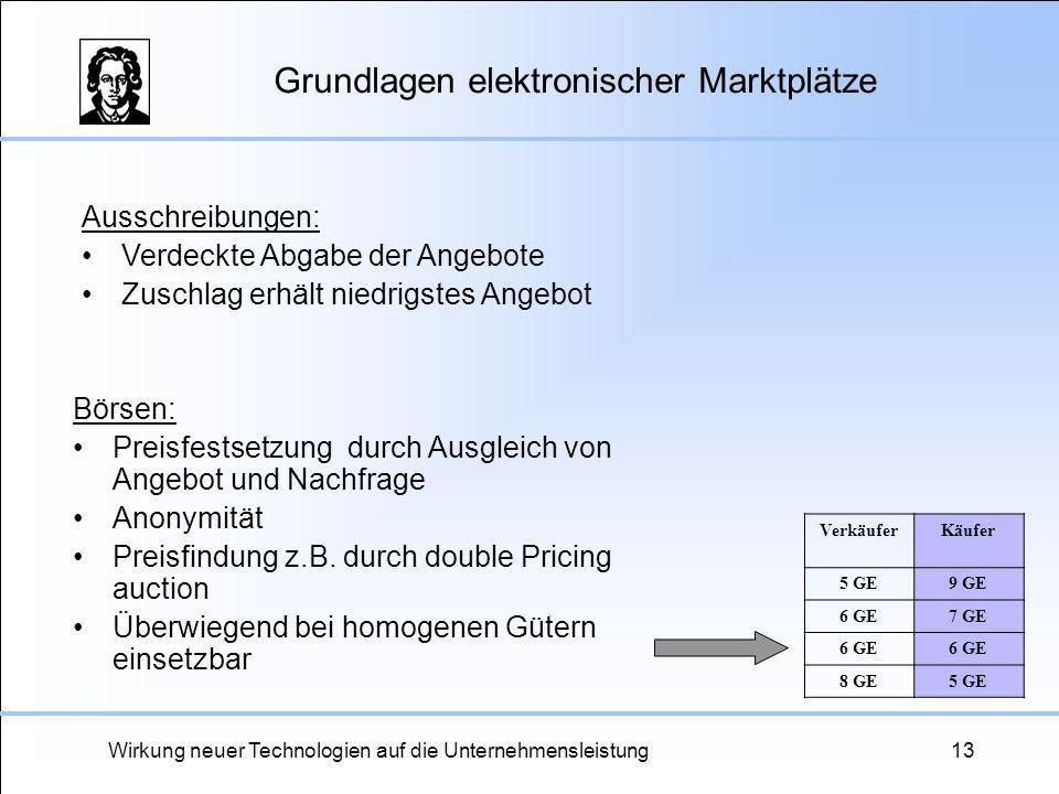 Wirkung neuer Technologien auf die Unternehmensleistung13 Grundlagen elektronischer Marktplätze Börsen: Preisfestsetzung durch Ausgleich von Angebot u