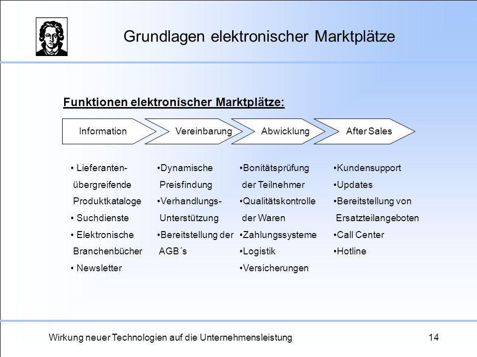 Wirkung neuer Technologien auf die Unternehmensleistung14 Grundlagen elektronischer Marktplätze Information Vereinbarung Abwicklung After Sales Liefer