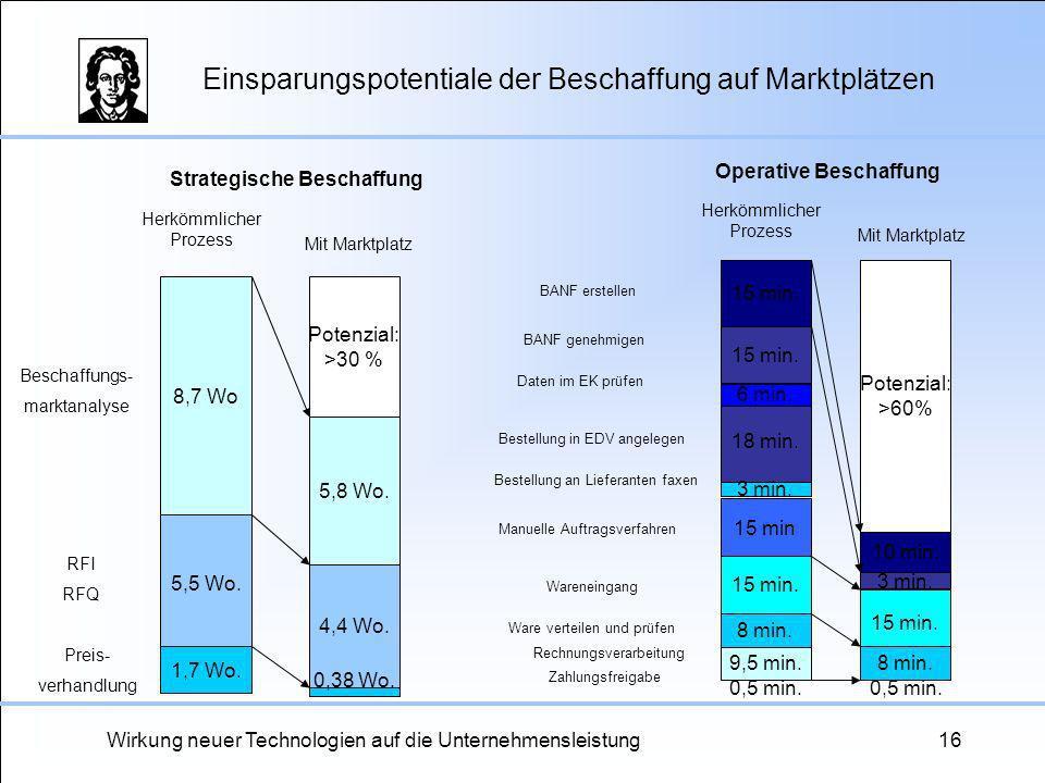 Wirkung neuer Technologien auf die Unternehmensleistung16 Einsparungspotentiale der Beschaffung auf Marktplätzen Potenzial: >30 % 8,7 Wo 5,5 Wo. 1,7 W